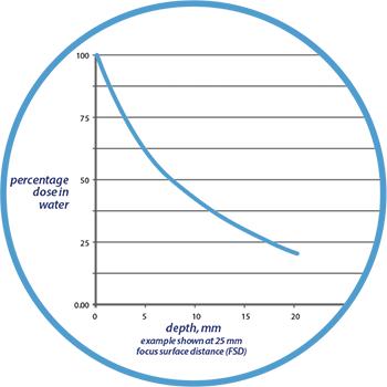Rectal Cancer Treatment Graph